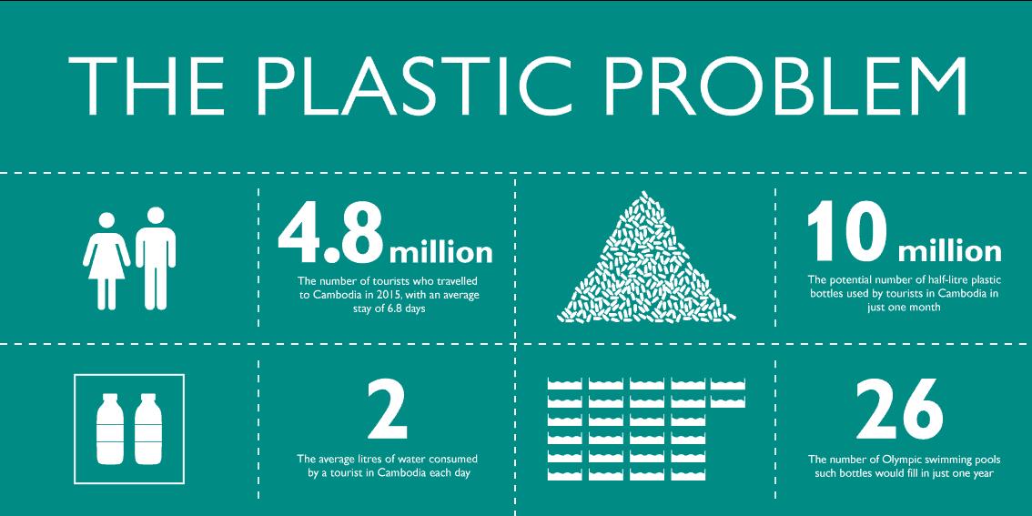 infographic plastic problem